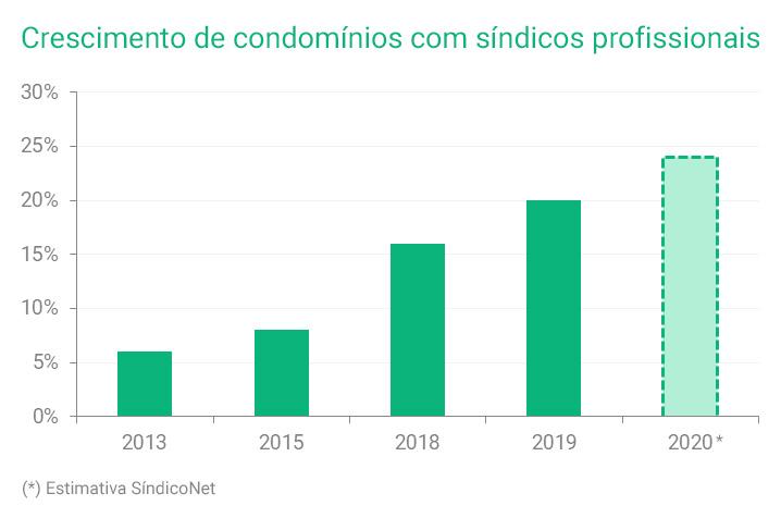 Crescimento de condomínios com síndicos profissionais
