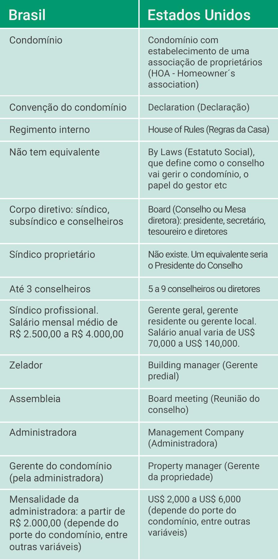 Tabela comparativa: Brasil X EUA