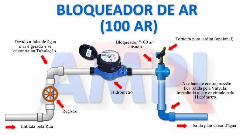 Foto - Pró-Água Tecno - Cavalete com Bloqueador