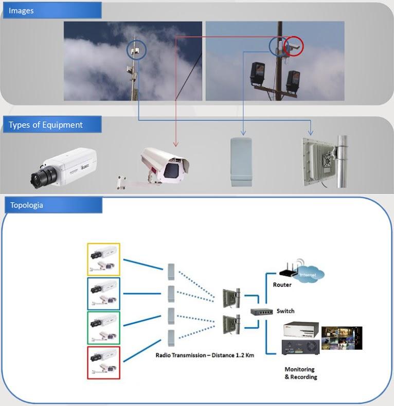Foto - CFTV IP Wireless