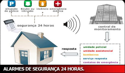 Foto - Sistema de Alarme - Funciomamento