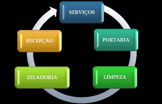 Foto - Nossos Serviços