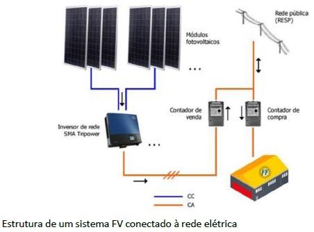Foto - Sistema de Geração de Energia Elétrica Fotovoltaica.